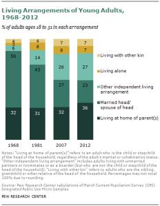 millennials-with-parents